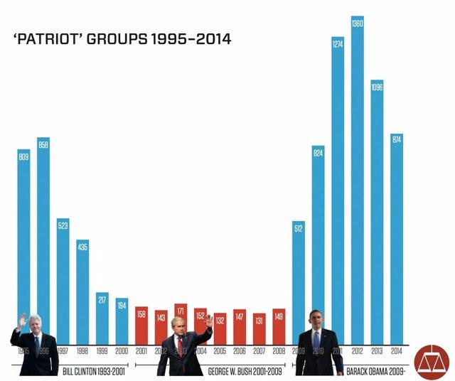 Grupos patrioticos bajo Obama