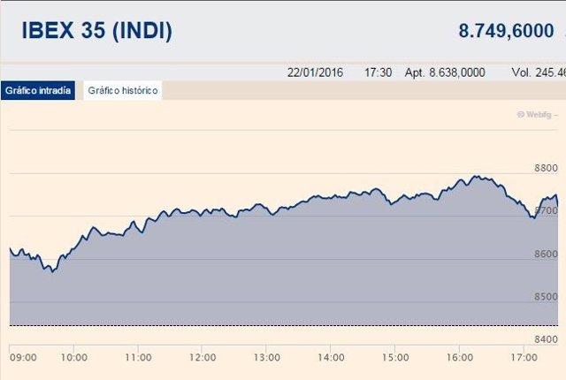 El Ibex se dispara por el efecto Draghi