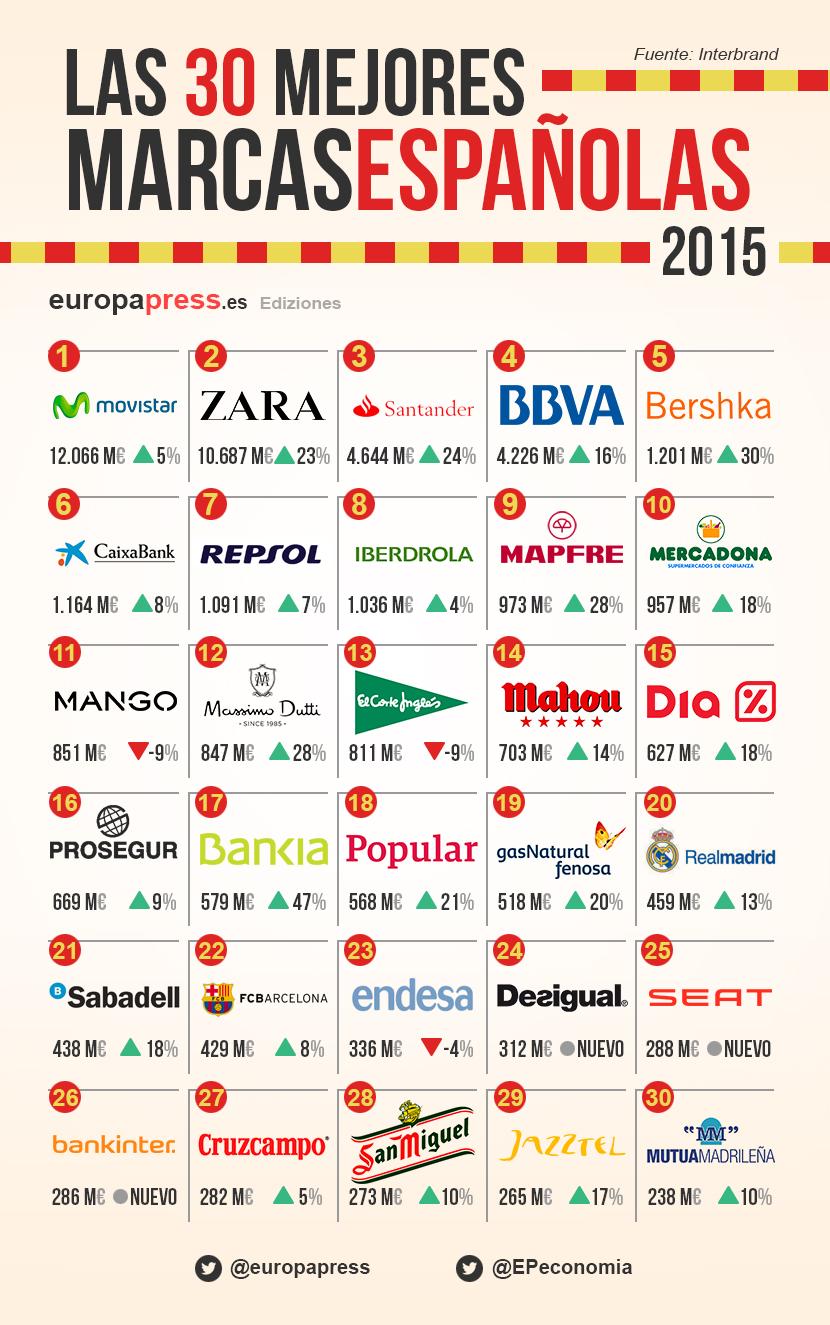 a415440dc29 Cuáles son las mejores marcas españolas de 2015