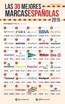 1576f97960a ¿Cuáles son las mejores marcas españolas de 2015