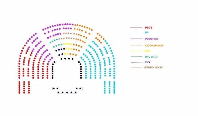 Propuesta de reparto de escaños de Podemos