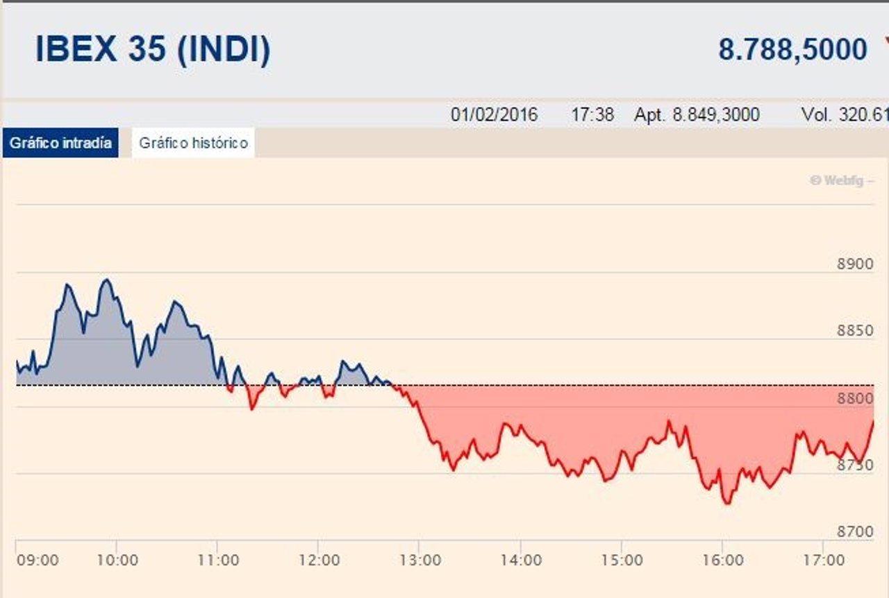 El Ibex cede pese al empuje de Bankia
