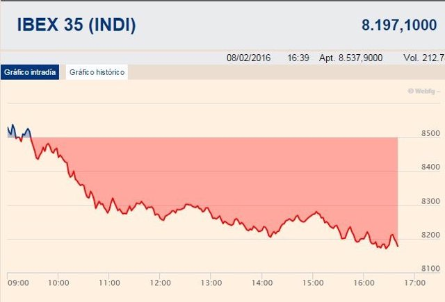 El Ibex cede un 4,44%