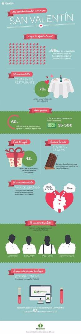ElTenedor San Valentín