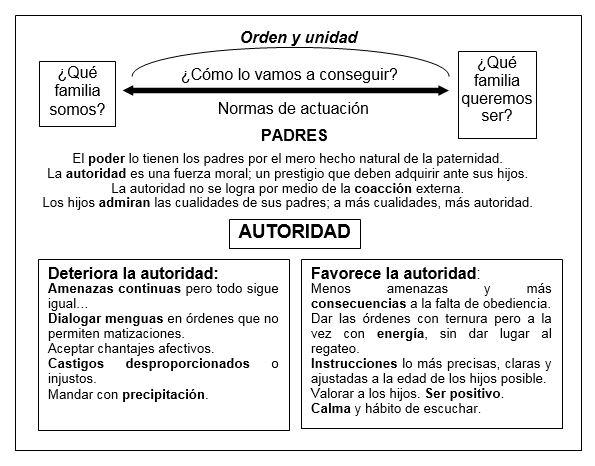 La autoridad y el liderazgo de los padres