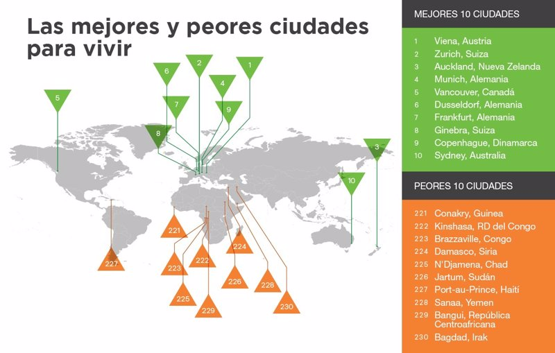 Estas son las mejores y peores ciudades para vivir - Cual es la mejor ciudad de espana ...