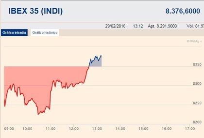 El Ibex recupera el positivo (+0,32%) y lucha por conquistar los 8.400 puntos