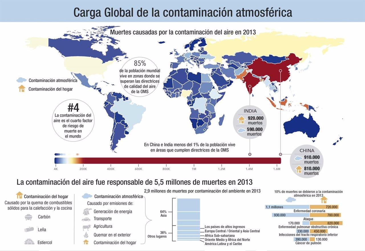Muertes por contaminación atmosférica