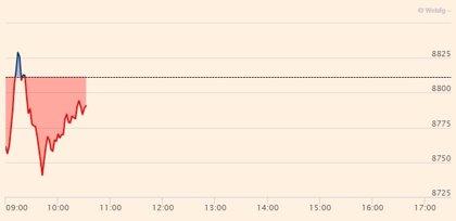 El Ibex 35 cae un 0,67% en la apertura y pierde los 8.800, con FCC rebotando más de un 16%