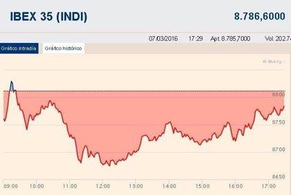 El Ibex 35 pierde un 0,28% y rompe una racha de siete sesiones al alza
