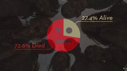 ¿Cuántas personas quedan vivas en el universo de The Walking Dead?