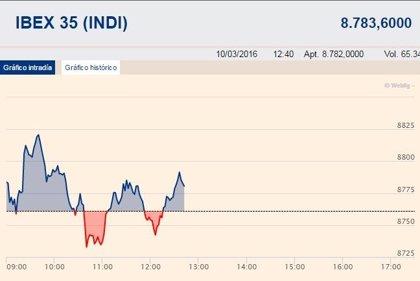 El Ibex 35 sube un 0,23% en la media sesión y espera a Draghi en los 8.700 puntos