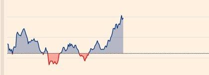 El Ibex 35 se dispara un 2,52%, hasta los 8.900 puntos, tras la rebaja de tipos