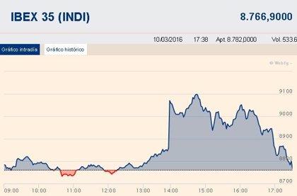 El Ibex 35 cierra casi plano (+0,07%) pese a los nuevos estímulos de Draghi