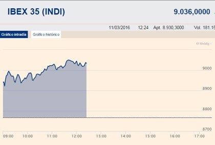 El Ibex 35 amplía al 3% sus ganancias en la media sesión, con Popular disparado un 10,2%