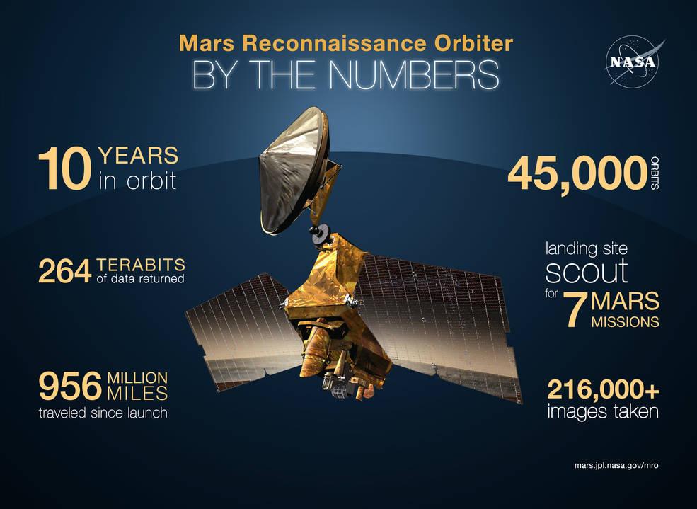VÍDEO Espectacular galería de imágenes de Marte de la sonda MRO