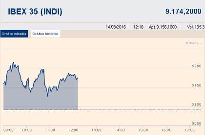 El Ibex 35 sube cerca de un 1% a media sesión y se lanza a por los 9.200 puntos