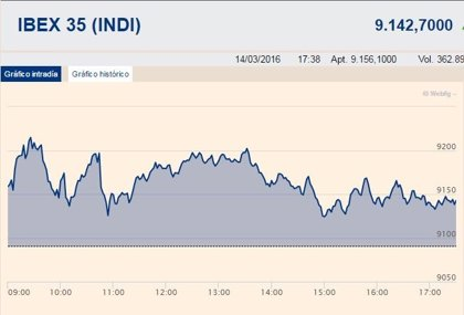 El Ibex 35 gana un 0,57% y permanece anclado en los 9.100 puntos