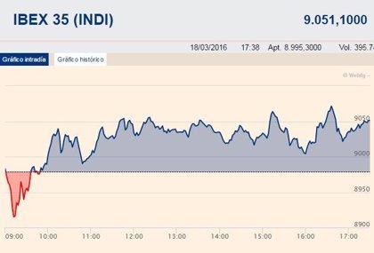 El Ibex 35 sube un 0,81%, hasta los 9.051,1 puntos, pero cae un 0,43% semanal