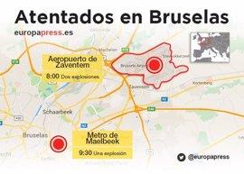 Cronología de los atentados en Bruselas
