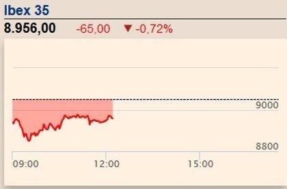 El Ibex 35 cae un 0,32% y pierde los 9.000 puntos tras los atentados de Bruselas