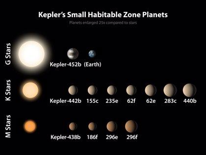 Cinco planetas que pueden albergar vida extraterrestre