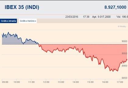 El Ibex cede un 0,72% y permanece por debajo de los 9.000 puntos