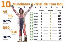 Toni Bou gana su décimo Mundial de X-Trial consecutivo