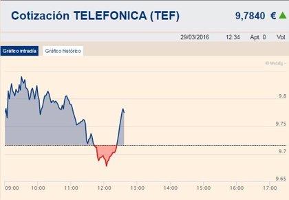 Telefónica sube casi un 1,5% en Bolsa al despejarse la incógnita de la sucesión de Alierta