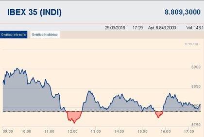 El Ibex 35 sube un 0,21% y rompe la racha bajista de Semana Santa