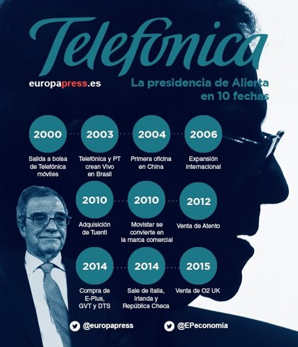 La presidencia de Alierta en Telefónica en diez fechas