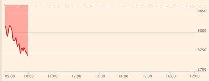 El Ibex 35 abre con una caída del 0,59% y se aferra a los 8.800 enteros