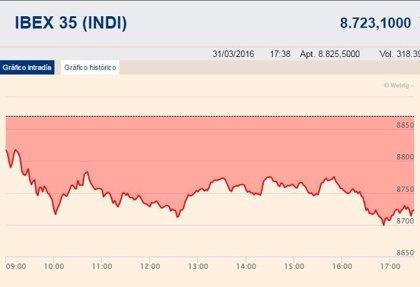 El Ibex 35 cae un 1,66%, hasta los 8.723,1 puntos, y se deja un 8,6% en el trimestre
