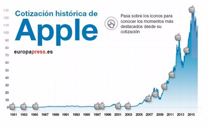 Apple cumple 40 años: La manzana sigue batiendo récords