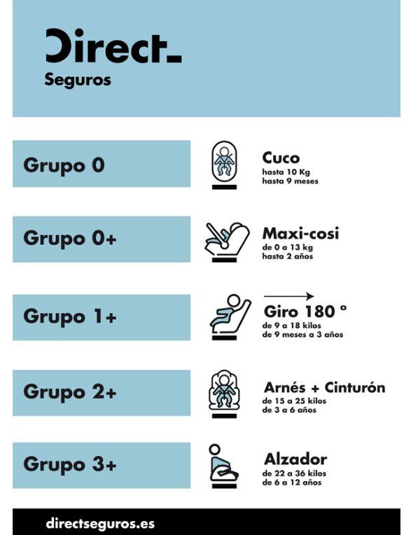 Los 5 grupos de sillas de coche del mercado