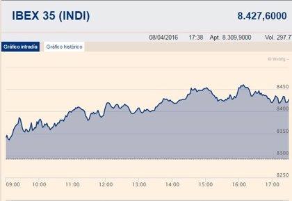 El Ibex 35 gana un 1,62%, hasta los 8.427,6 puntos, pero se deja un 2% en la semana