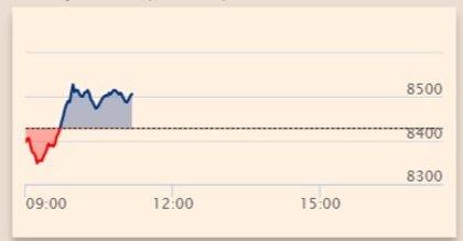 El Ibex se deja un 0,4% en la apertura y pugna por los 8.400 a la espera del FMI