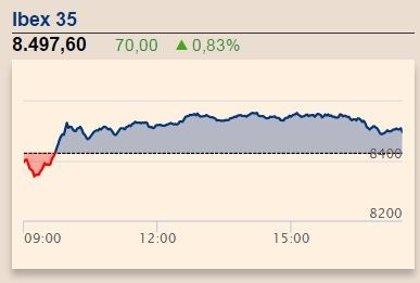 El Ibex 35 gana un 0,83% y toca los 8.500 puntos gracias a la banca