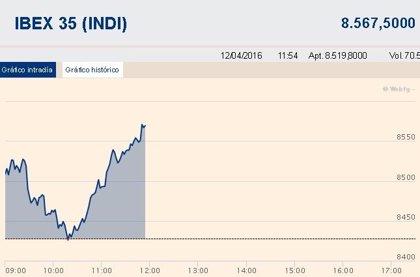 El Ibex 35 amplía ganancias al 0,8% a media sesión y consolida los 8.500 puntos