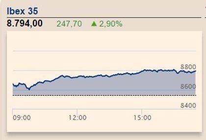 El Ibex 35 se dispara un 3,21%, hasta los 8.820 puntos, gracias a Arcelor y a la banca