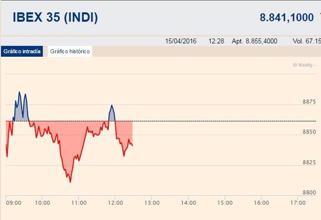 El Ibex cede un 0,25%