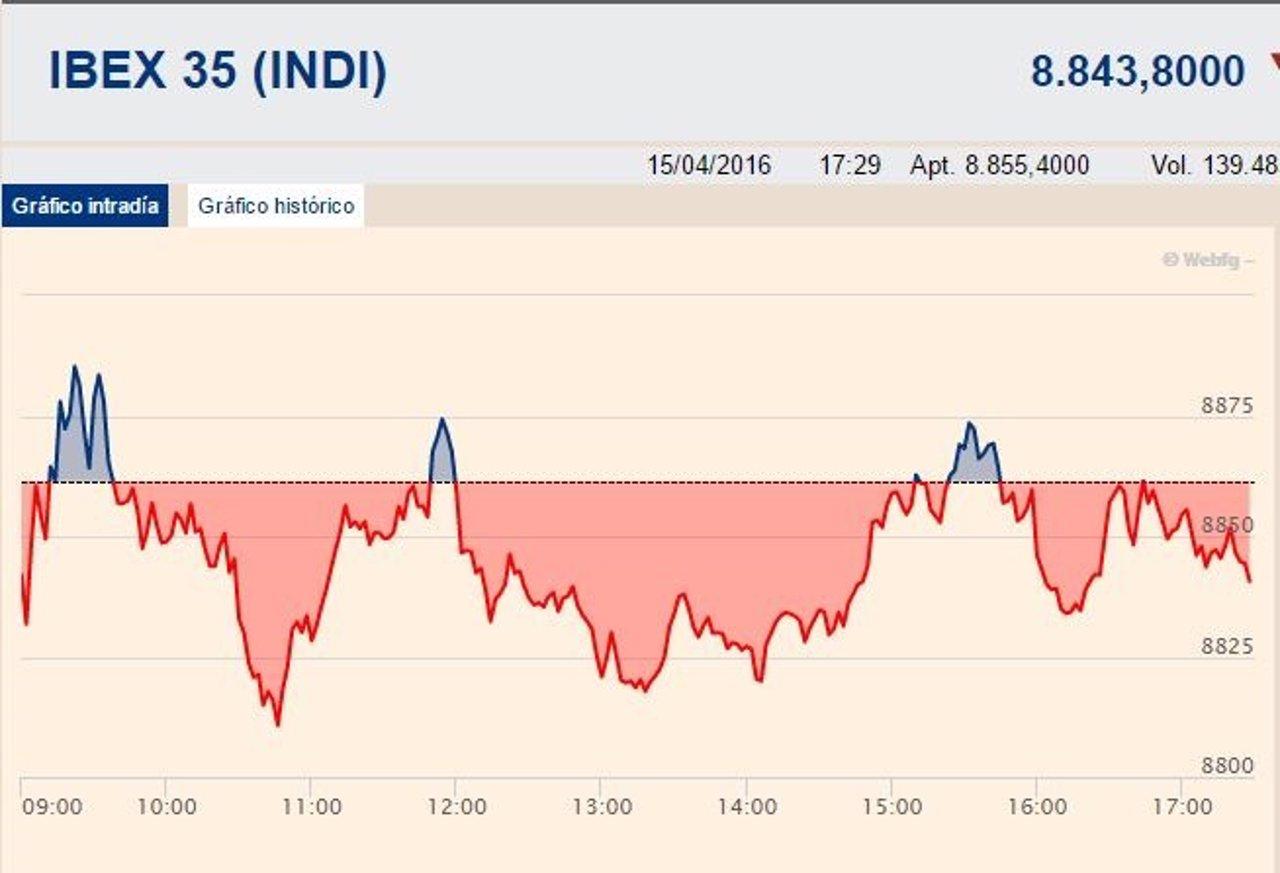 El Ibex 35 se deja un 0,12%