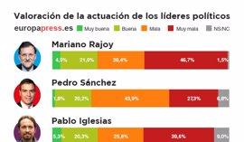 Susana Díaz, mejor valorada que Pedro Sánchez, según una encuesta