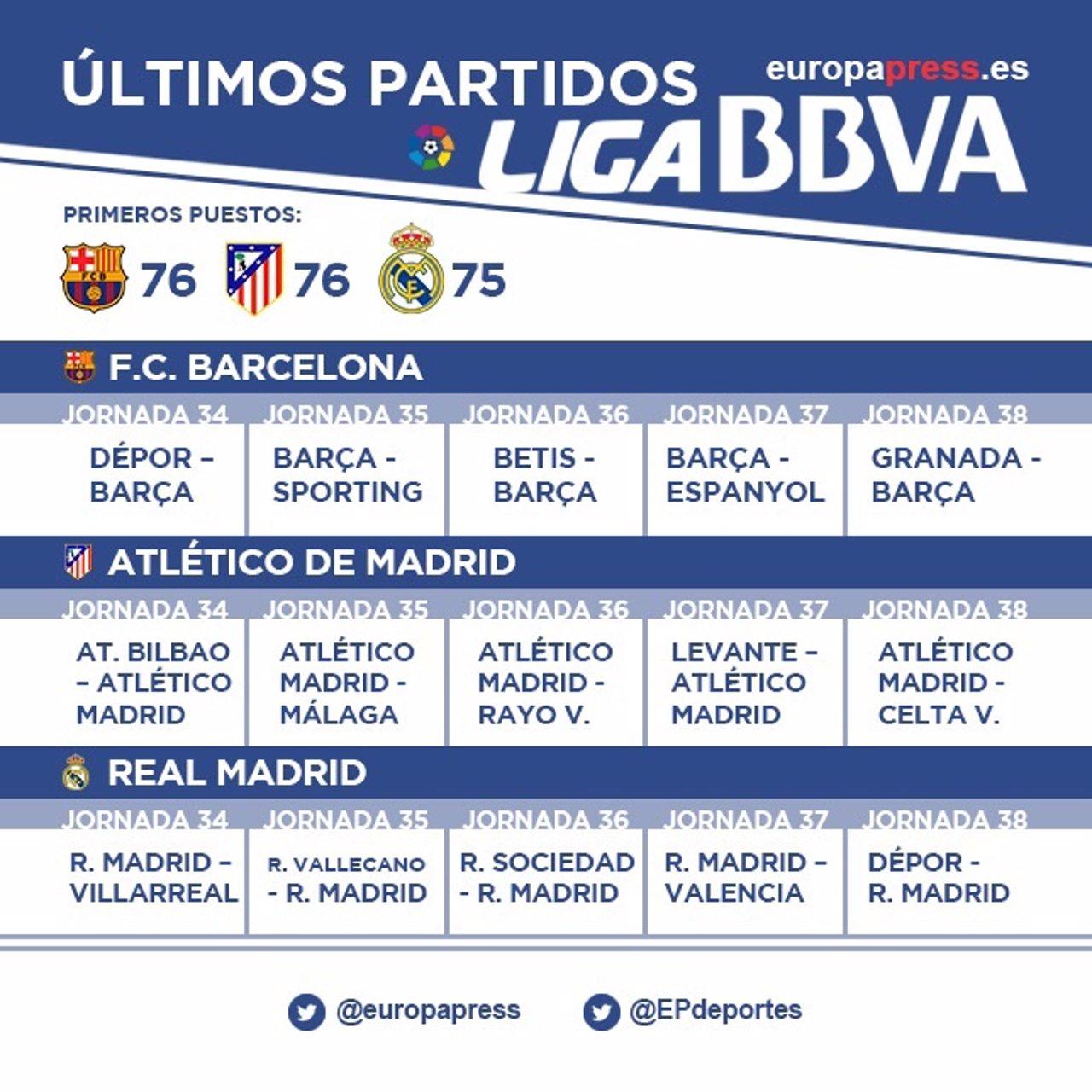 Calendario últimos partidos Liga BBVA