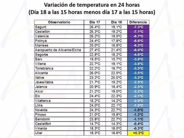Variaciones de temperaturas en la Comunitat entre el 17 y el 18 de abril