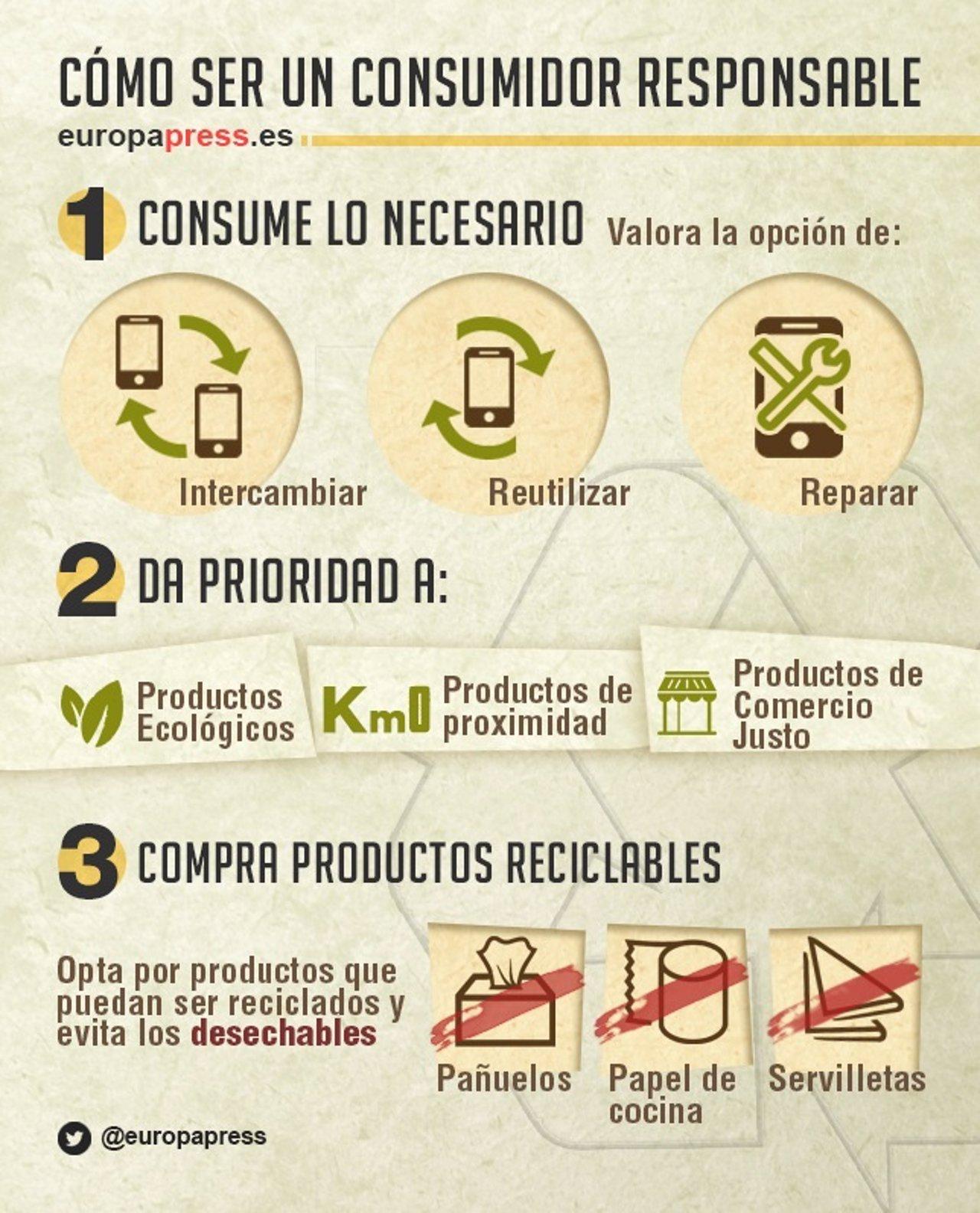 Cómo ser un consumidor responsable