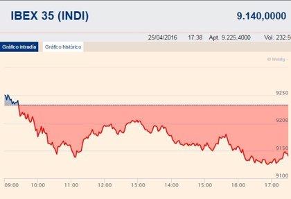 El Ibex 35 pierde un 1,01%, hasta los 9.140 puntos, y rompe con cinco sesiones al alza
