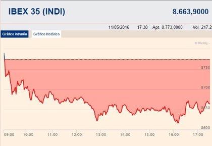 El Ibex cae un 1,27%, por debajo de los 8.700 puntos