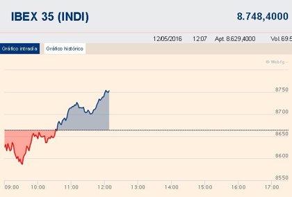 El Ibex 35 se da la vuelta a media sesión y se impulsa un 1%, por encima de los 8.700