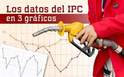 Los datos del IPC de abril, en tres gráficos